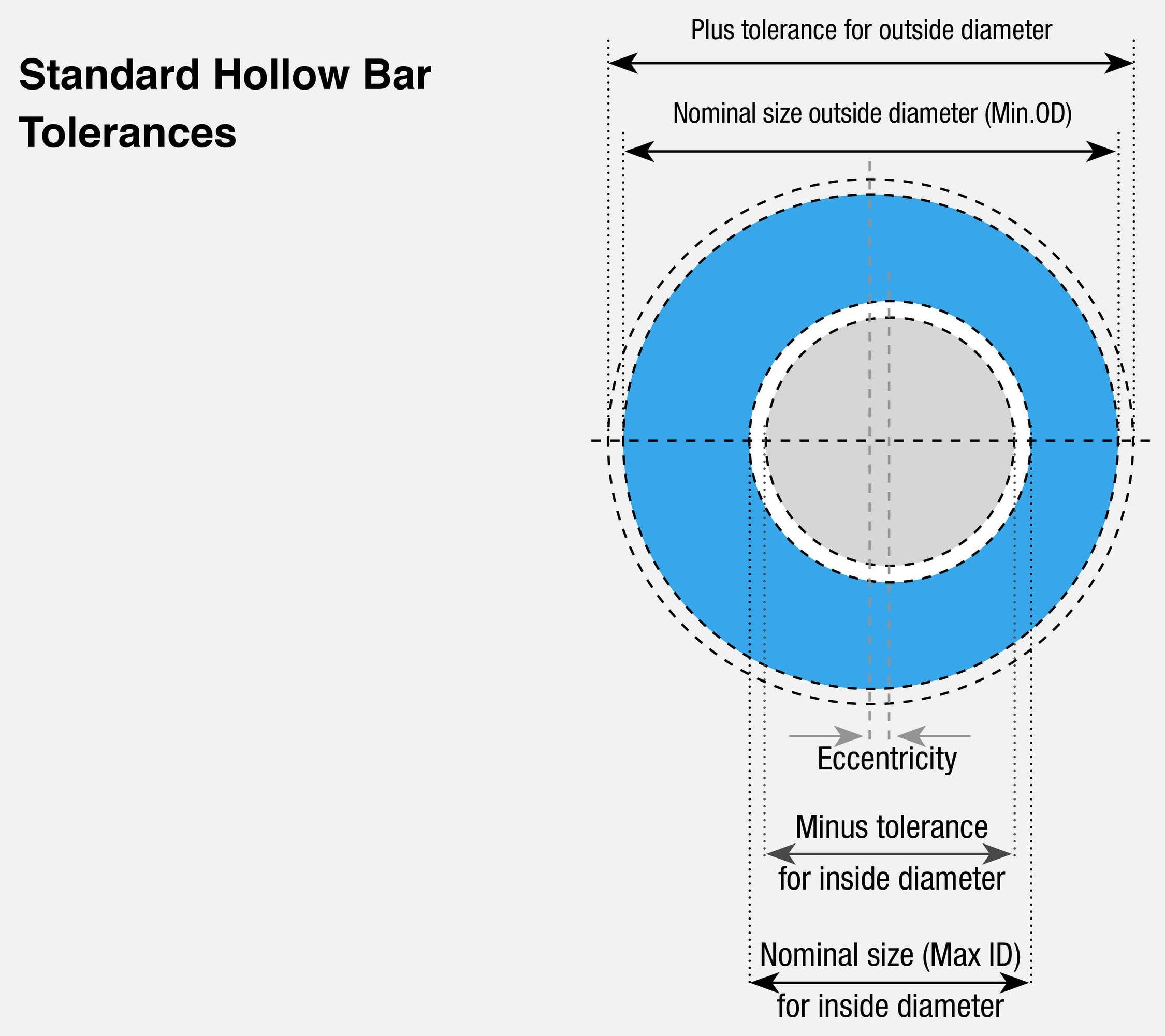 12*1.5卫生级不锈钢管最大限度地减少材料浪费并减少总加工时间要求(图2)